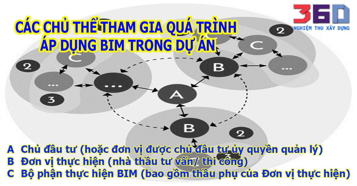 Các chủ thể tham gia quá trình áp dụng BIM trong dự án